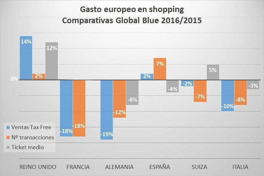 Datos comparativos del gasto europeo en shopping entre los años 2015 y 2016 según Global Blue
