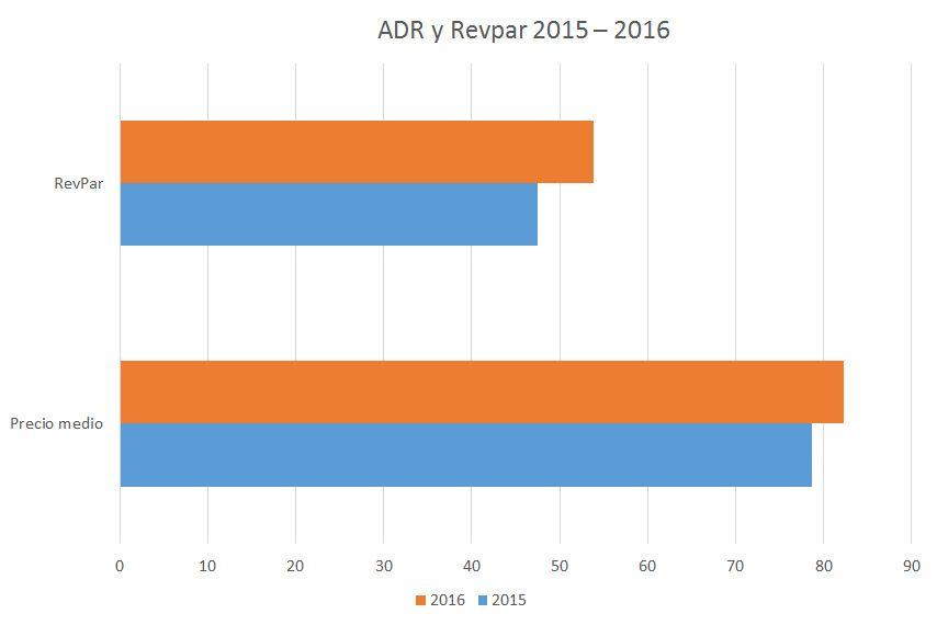 La tendencia del Revpar y del ADR ha contribuido a que la inversión hotelera crezca en toda España