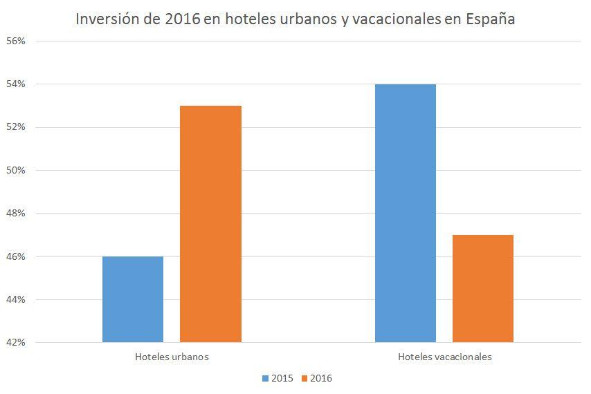 Madrid sigue aumentando su inversión hotelera mientras que Barcelona conserva la tendencia bajista desde hace dos años