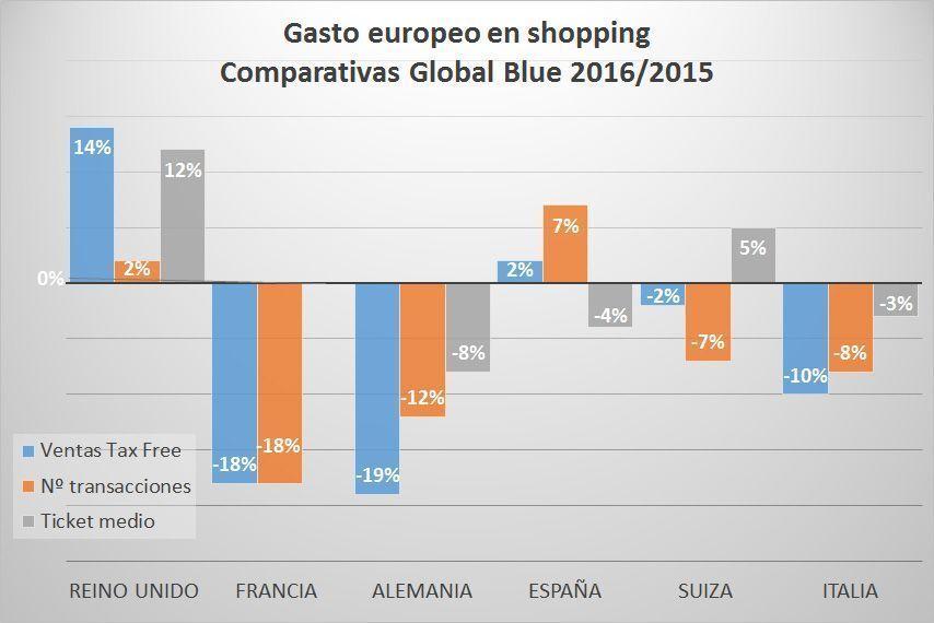 Datos comparativos del gasto europeo en shopping entre los años 2015 y 2016 según Global Blue