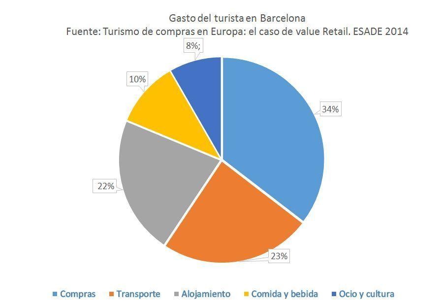 Gasto del turista de compras en Barcelona según datos de Global Blue.