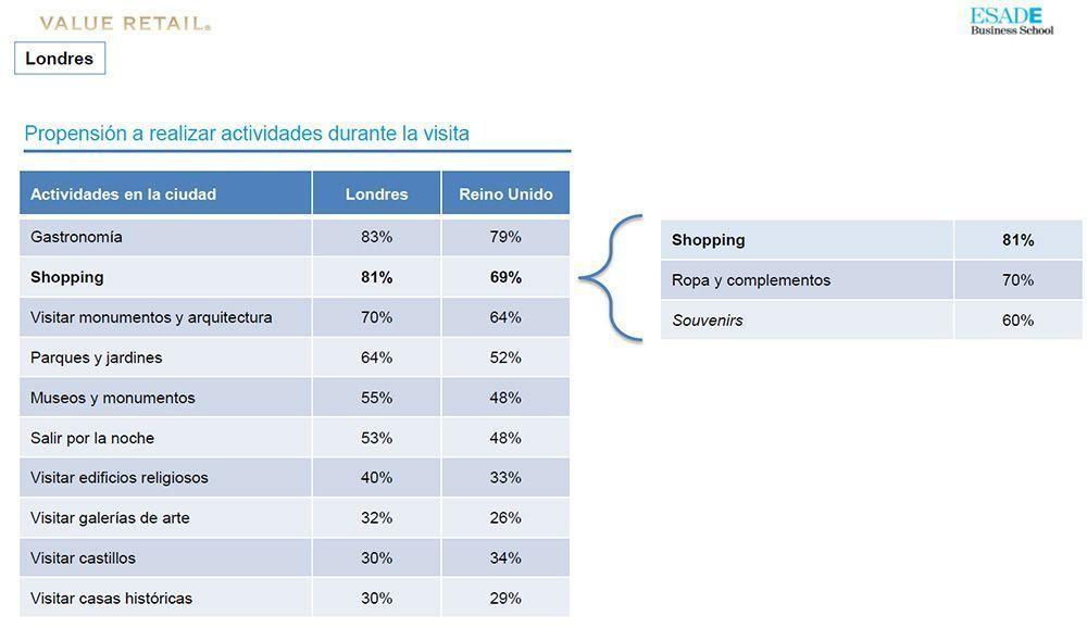 Motivaciones de los viajeros según un estudio de shopping en La Roca Village de Barcelona realizado por el Esade.
